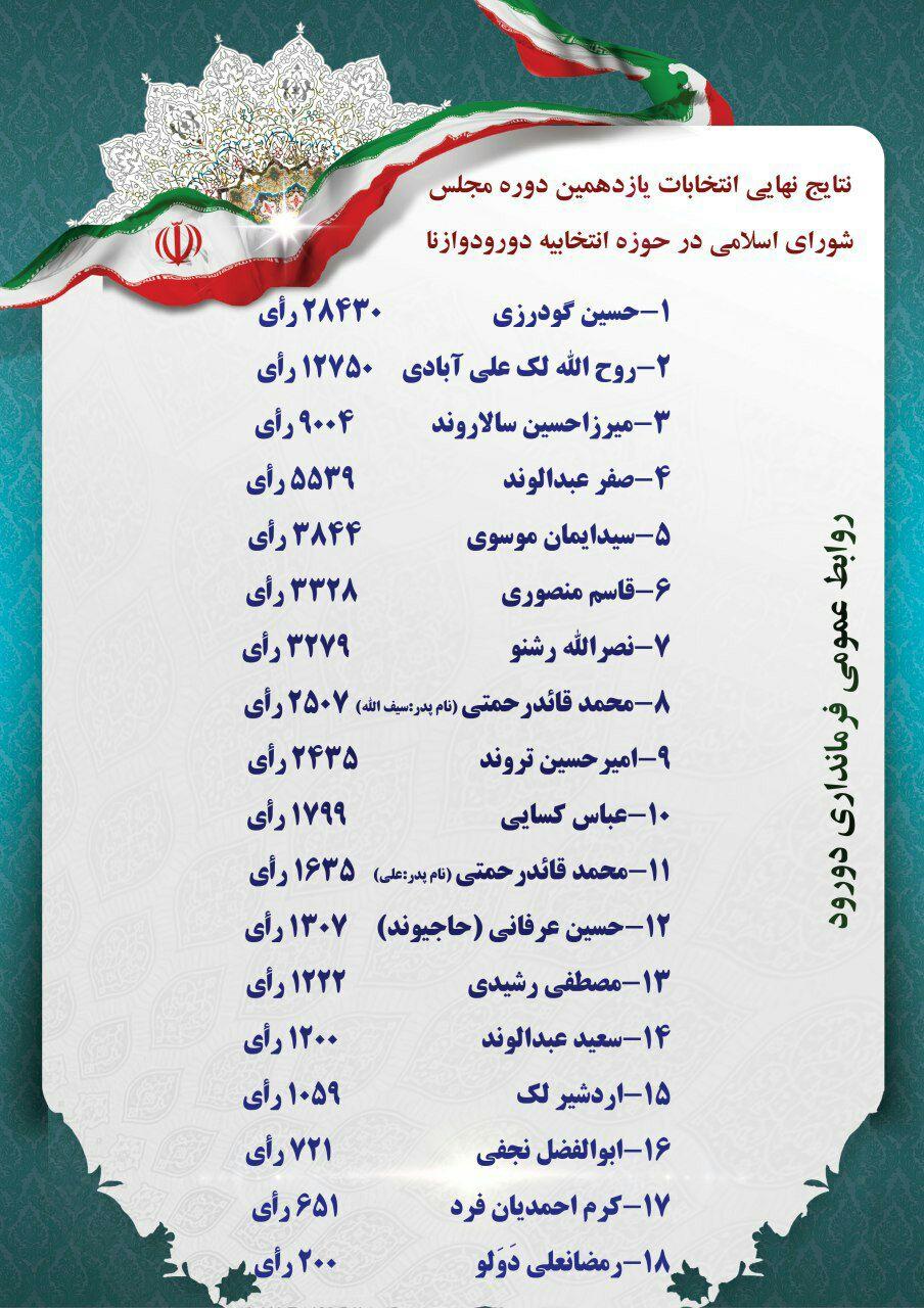 دکتر حسین گودرزی با 28430 رای ۳۵ درصد آراء را کسب کرد و نماینده مردم دورود و ازنا شد. لک علیآبادی با  12750 رای دوم شد. مجموع آراء: 84415 مشارکت:40.6